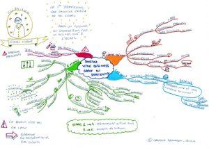 mind mapping et stratégie éditoriale