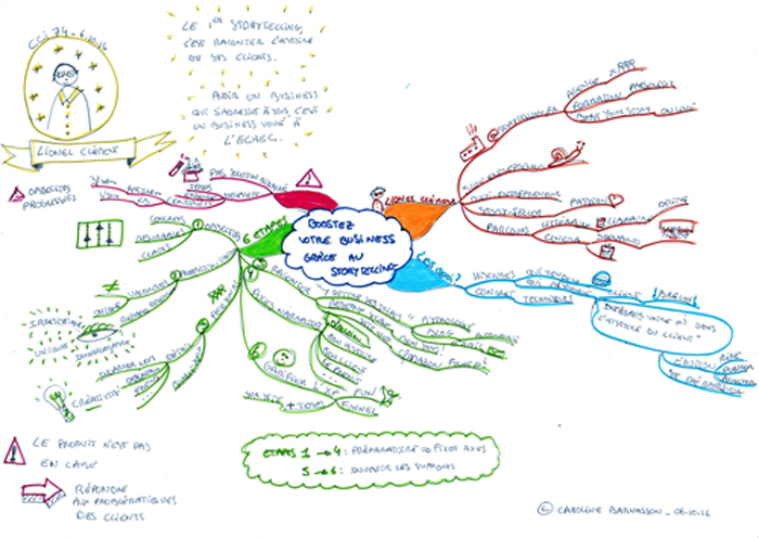 Storytelling, Lionel Clément (mind map)